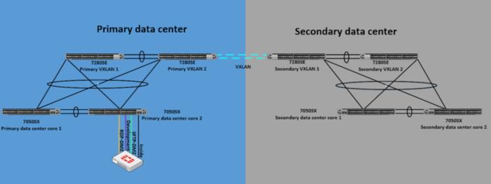 20180415-dual-datacenter-dmz-1