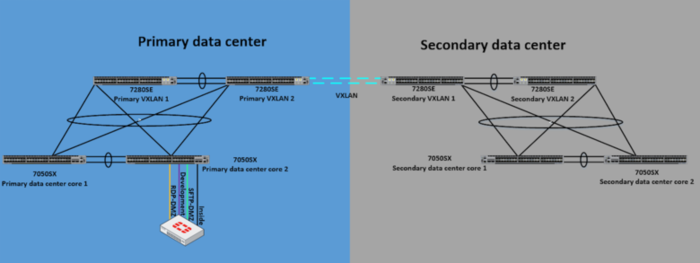Dual Datacenter DMZ With VXLAN, VARP, VRF & OSPF with Arista