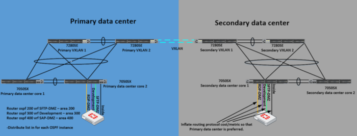 20180415-dual-datacenter-dmz-2