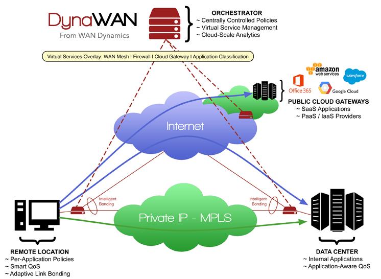 sdwan-diagram-detailed